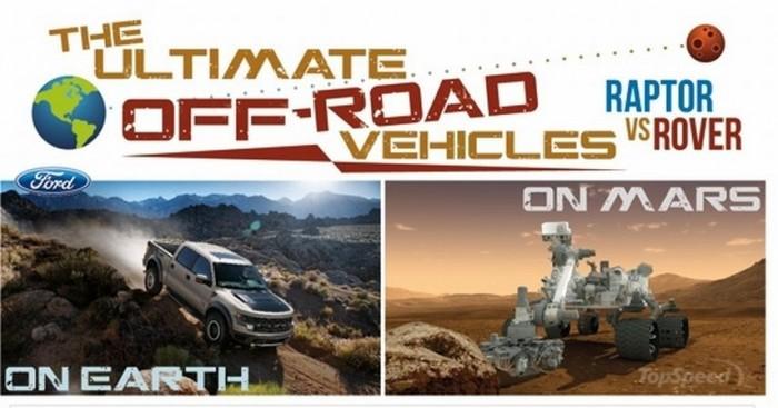 Ford SVT Raptor против марсохода Curiosity