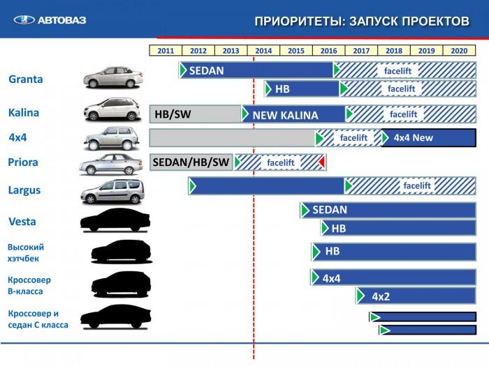 сроки появления новых авто