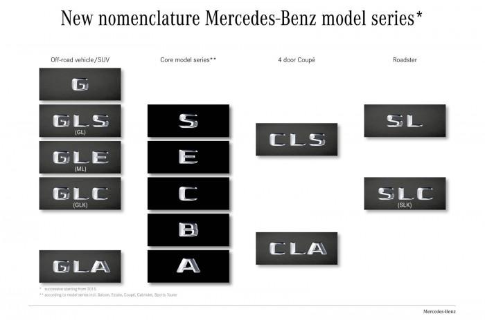 Mercedes-Benz подтвердила смену имен кроссоверов